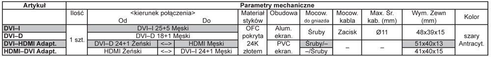 Supra DVI-HDMI F/M Dane Techniczne