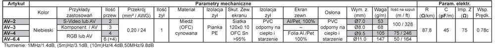 Supra AV 6.4 Dane Techniczne
