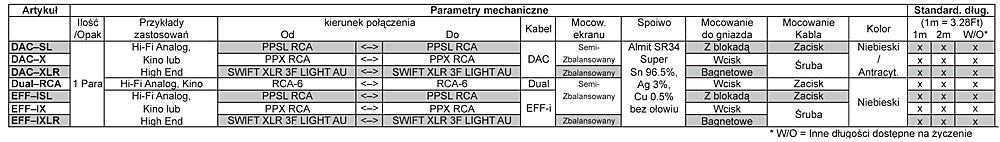 Supra Dual-RCA Dane Techniczne