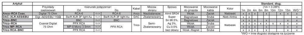 Supra DAC XLR AES/EBU Dane Techniczne